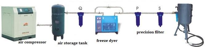 sandblasting air pressure